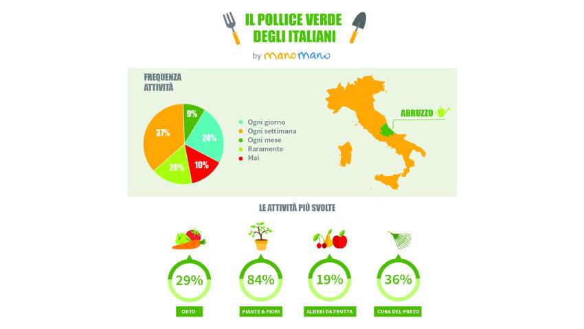 L'Abruzzo è la regione dove si fa più giardinaggio