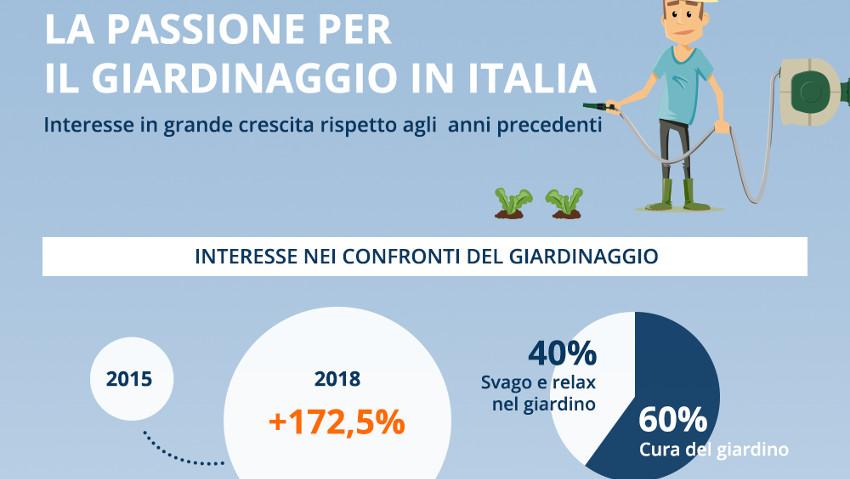 Giardinaggio e e-commerce: una crescita del 172%