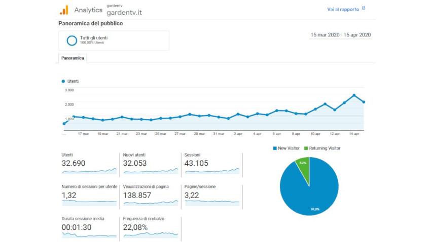 La voglia di giardinaggio online è esplosa
