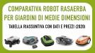 Comparativa robot tagliaerba per prati di medie dimensioni