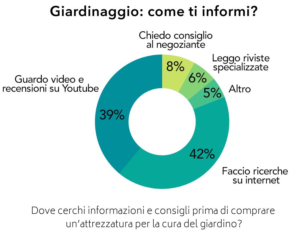 Risultati sondaggio ricerca informazioni giardinaggio