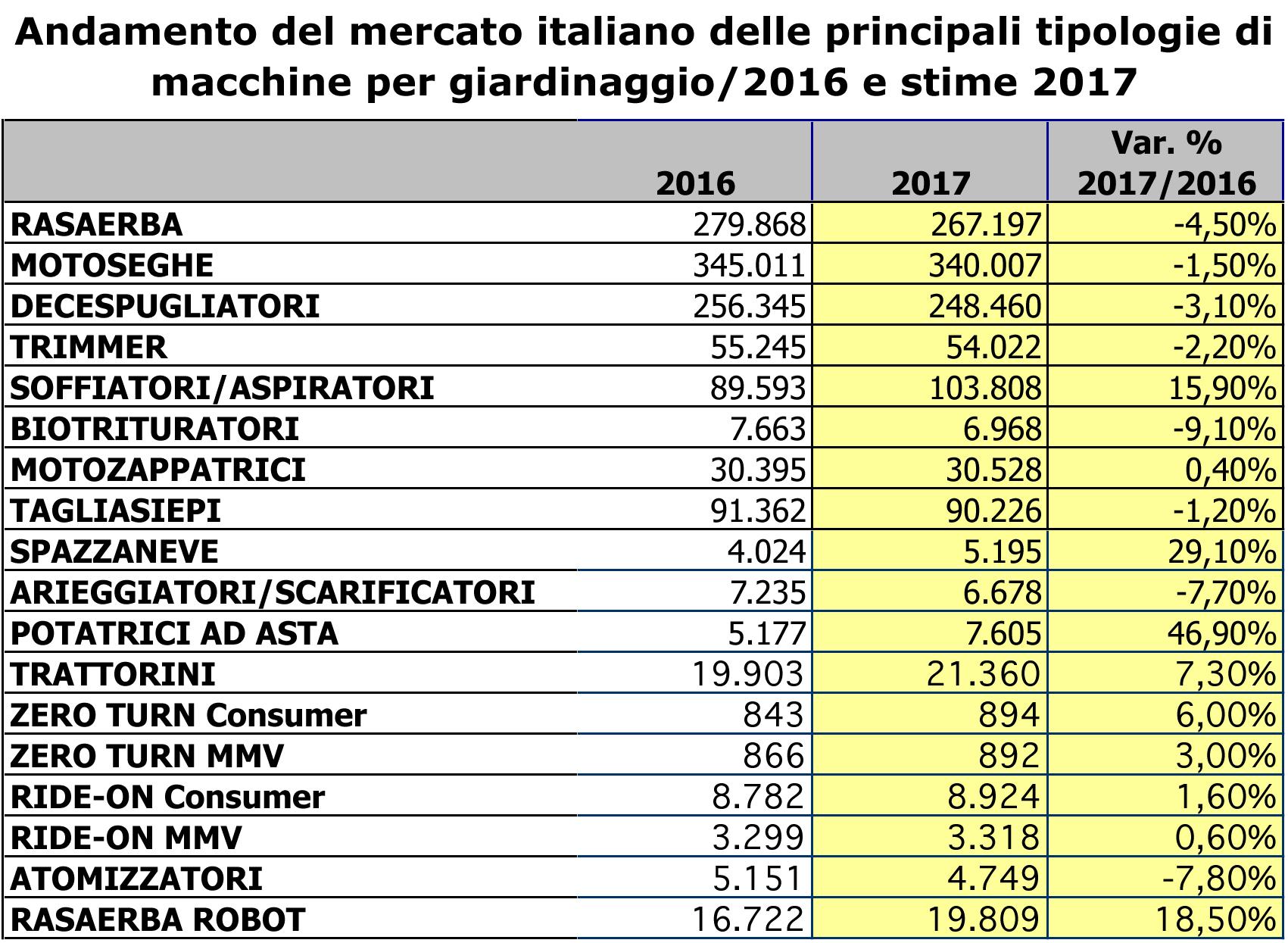 Dati mercato macchine verde 2017